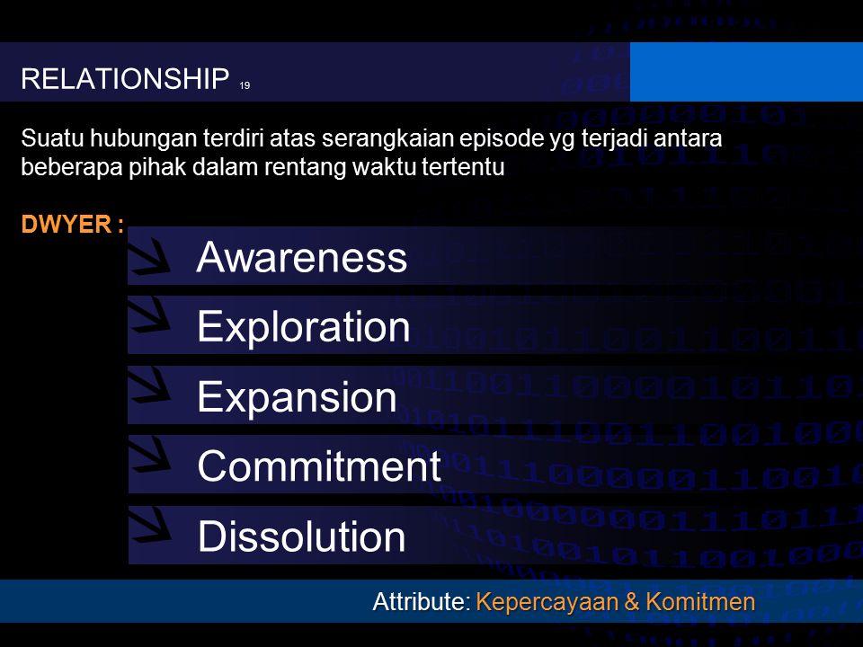 RELATIONSHIP 19 Suatu hubungan terdiri atas serangkaian episode yg terjadi antara beberapa pihak dalam rentang waktu tertentu DWYER : Attribute: Kepercayaan & Komitmen Awareness Exploration Expansion Commitment Dissolution