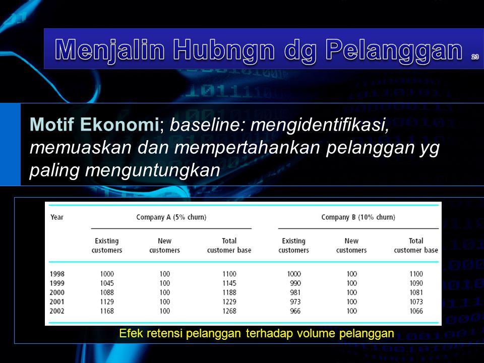 Motif Ekonomi; baseline: mengidentifikasi, memuaskan dan mempertahankan pelanggan yg paling menguntungkan Efek retensi pelanggan terhadap volume pelan