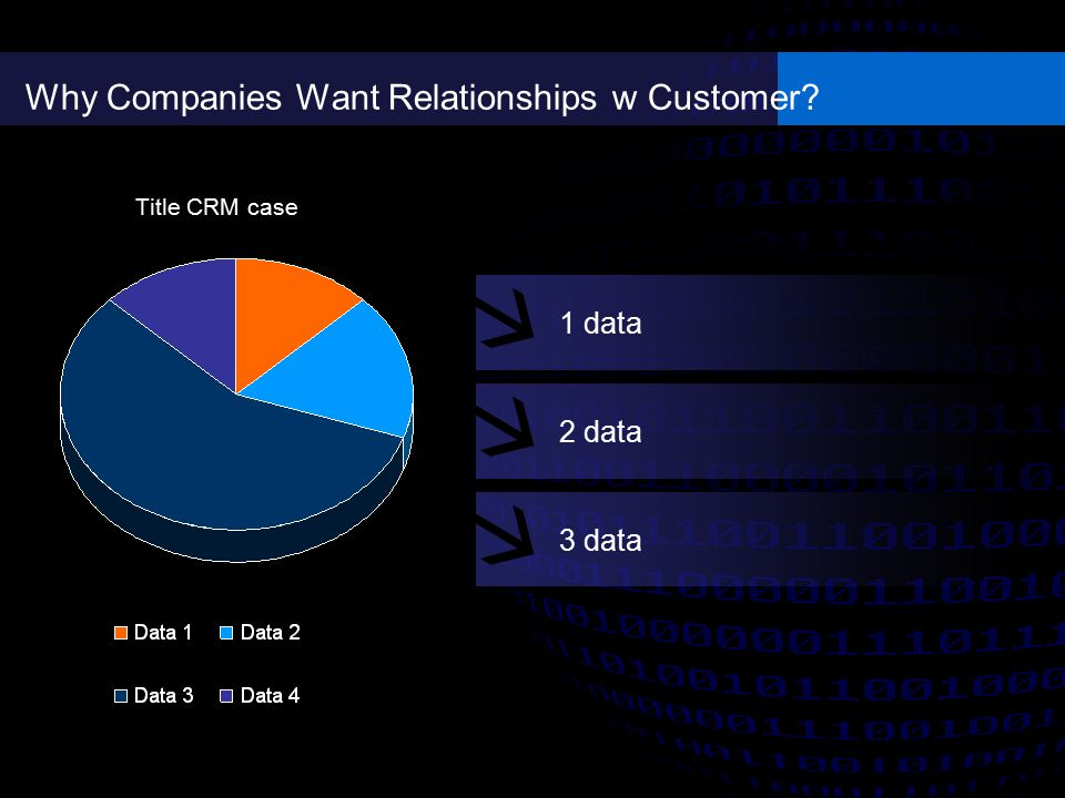 Why Companies Want Relationships w Customer? Title CRM case 1 data 2 data 3 data