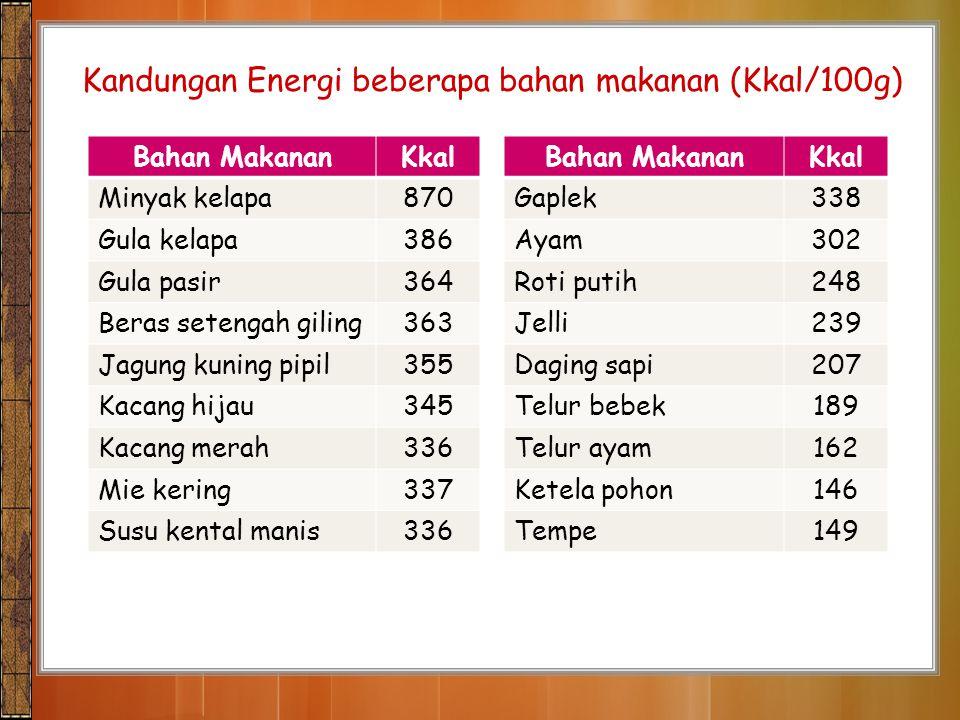 Kandungan Energi beberapa bahan makanan (Kkal/100g) Bahan MakananKkalBahan MakananKkal Minyak kelapa870Gaplek338 Gula kelapa386Ayam302 Gula pasir364Ro