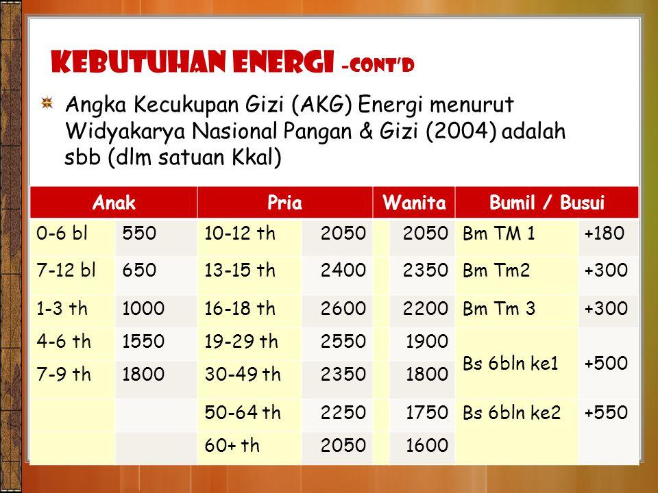 Angka Kecukupan Gizi (AKG) Energi menurut Widyakarya Nasional Pangan & Gizi (2004) adalah sbb (dlm satuan Kkal) AnakPriaWanitaBumil / Busui 0-6 bl5501