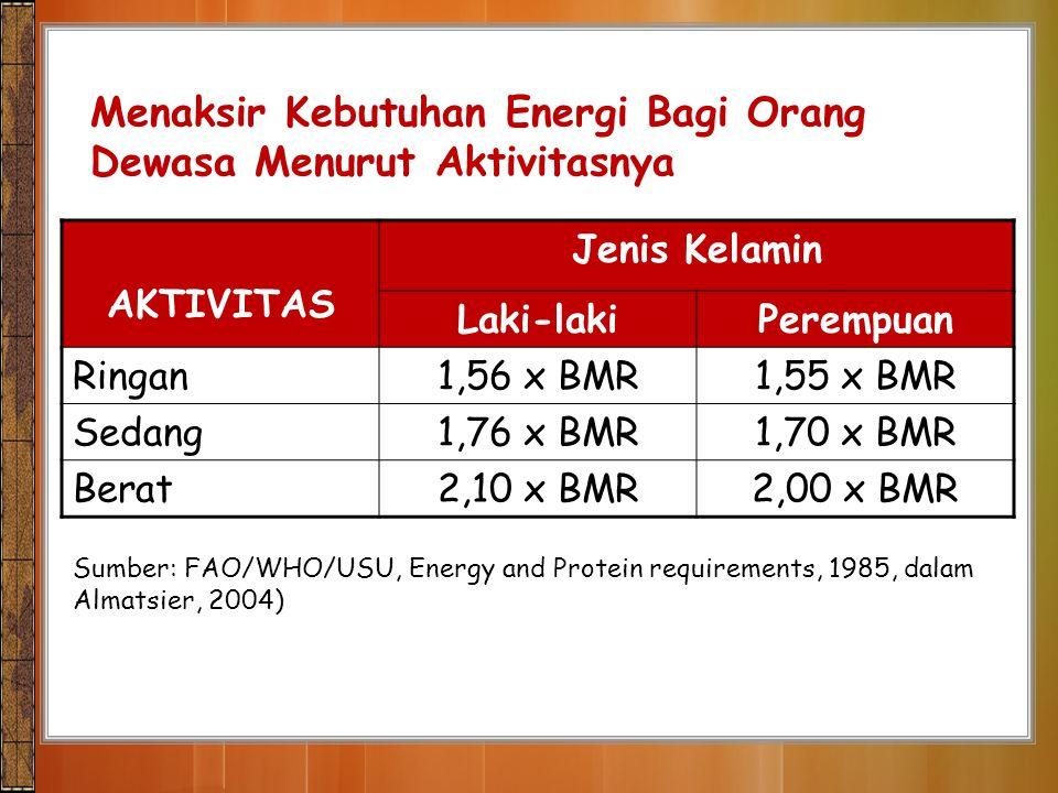 Menaksir Kebutuhan Energi Bagi Orang Dewasa Menurut Aktivitasnya AKTIVITAS Jenis Kelamin Laki-lakiPerempuan Ringan1,56 x BMR1,55 x BMR Sedang1,76 x BM