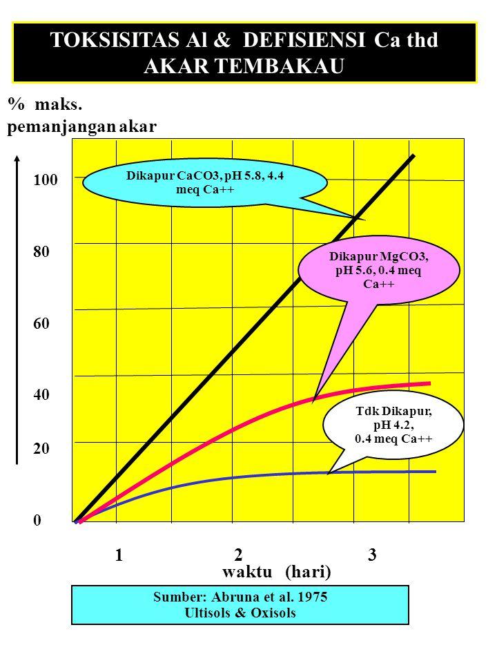 EFEK Al thd PERTUMBUHAN AKAR TanahpHAl dd % Kejenuhan Berat kering akar tanaman: me/100 g AlJagung (mg/pot)Sorghum Ultisol 4.8 4 40931400 4.5 6 57874296 3.9 11 87209 19 Oxisol 4.8 3 52687345 4.5 4 70630126 4.0 5 87389128 Sumber: Brenes & Pearson, 1973.