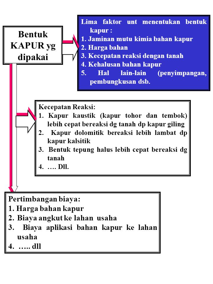 Jumlah KAPUR yg diaplikasikan Enam faktor penting unt menentukan jumlah kapur : 1.