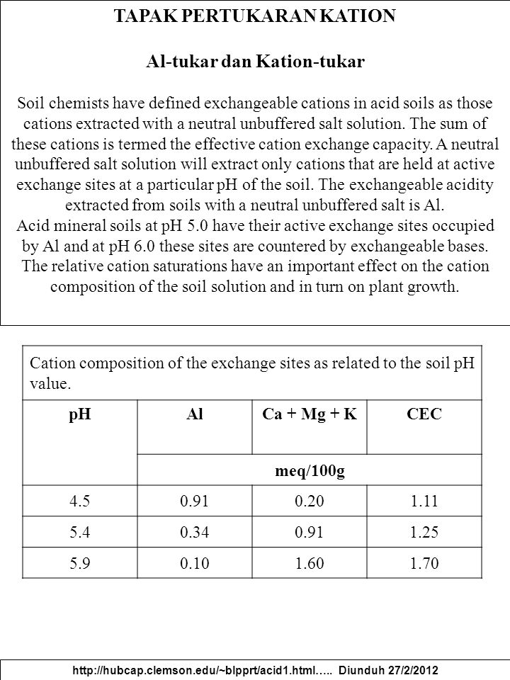 TAPAK PERTUKARAN KATION Al-tukar dan Kation-tukar Soil chemists have defined exchangeable cations in acid soils as those cations extracted with a neut