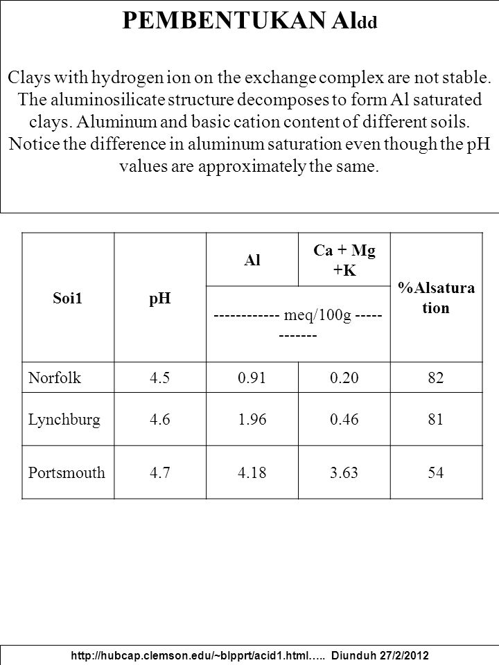 PEMBENTUKAN Al dd Clays with hydrogen ion on the exchange complex are not stable. The aluminosilicate structure decomposes to form Al saturated clays.