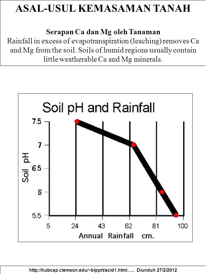 ASAL-USUL KEMASAMAN TANAH Serapan Ca dan Mg oleh Tanaman Rainfall in excess of evapotranspiration (leaching) removes Ca and Mg from the soil. Soils of