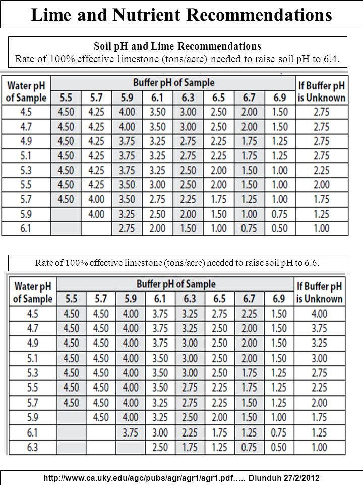 Lime and Nutrient Recommendations http://www.ca.uky.edu/agc/pubs/agr/agr1/agr1.pdf….. Diunduh 27/2/2012 Soil pH and Lime Recommendations Rate of 100%