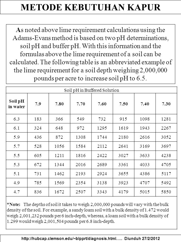 METODE KEBUTUHAN KAPUR http://hubcap.clemson.edu/~blpprt/diagnosis.html….. Diunduh 27/2/2012 As noted above lime requirement calculations using the Ad