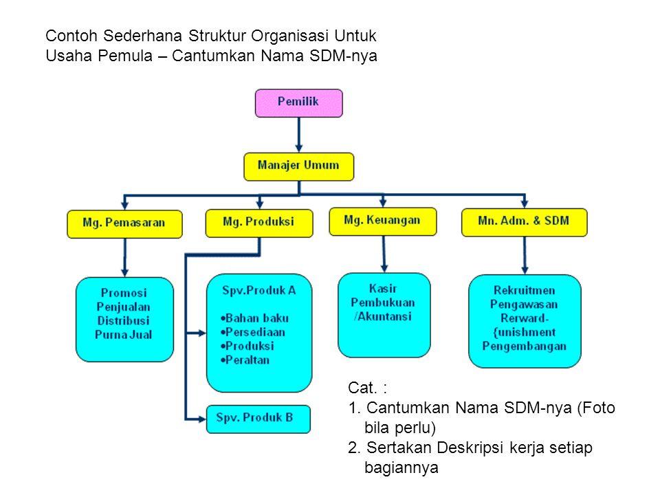 Contoh Sederhana Struktur Organisasi Untuk Usaha Pemula – Cantumkan Nama SDM-nya Cat. : 1. Cantumkan Nama SDM-nya (Foto bila perlu) 2. Sertakan Deskri