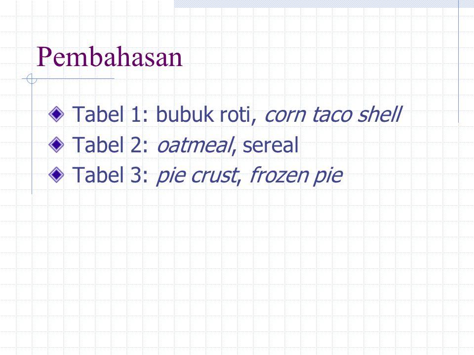 Pembahasan Tabel 1: bubuk roti, corn taco shell Tabel 2: oatmeal, sereal Tabel 3: pie crust, frozen pie