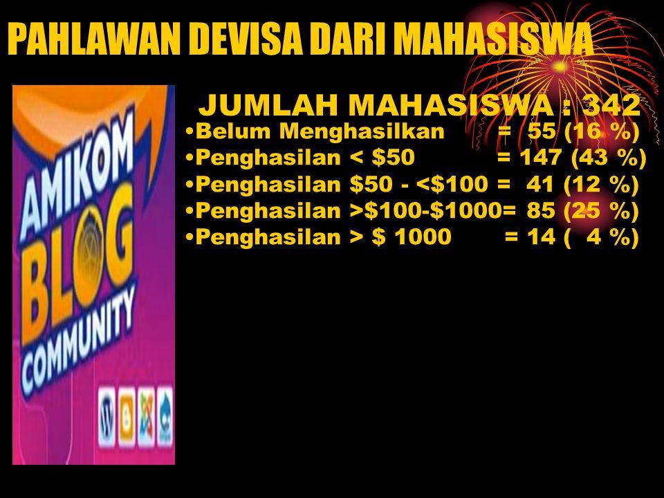 PAHLAWAN DEVISA DARI MAHASISWA Belum Menghasilkan = 55 (16 %) Penghasilan < $50 = 147 (43 %) Penghasilan $50 - <$100 = 41 (12 %) Penghasilan >$100-$1000= 85 (25 %) Penghasilan > $ 1000 = 14 ( 4 %) JUMLAH MAHASISWA : 342