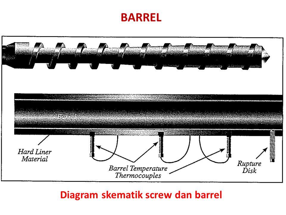 Diagram skematik screw dan barrel BARREL