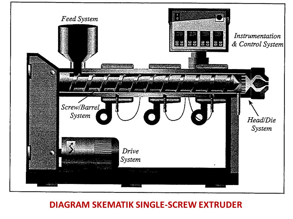 DRIVE SYSTEM Motor Motor berfungsi menggerakkan screw, berdaya besar karena harus mendorong lelehan polimer yang sangat kental melalui die/orifice yang berukuran kecil.
