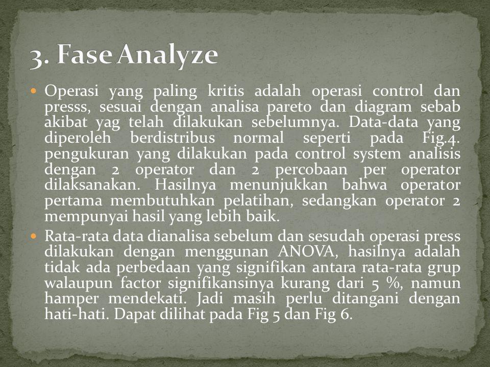 Operasi yang paling kritis adalah operasi control dan presss, sesuai dengan analisa pareto dan diagram sebab akibat yag telah dilakukan sebelumnya. Da