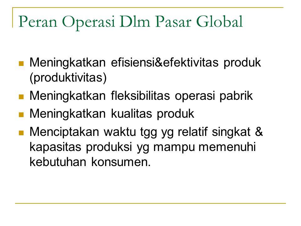 Peran Operasi Dlm Pasar Global Meningkatkan efisiensi&efektivitas produk (produktivitas) Meningkatkan fleksibilitas operasi pabrik Meningkatkan kualitas produk Menciptakan waktu tgg yg relatif singkat & kapasitas produksi yg mampu memenuhi kebutuhan konsumen.