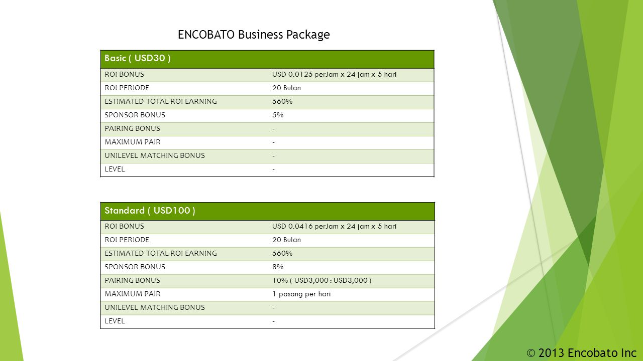 ENCOBATO Business Package Basic ( USD30 ) ROI BONUS USD 0.0125 perJam x 24 jam x 5 hari ROI PERIODE 20 Bulan ESTIMATED TOTAL ROI EARNING 560% SPONSOR BONUS 5% PAIRING BONUS - MAXIMUM PAIR - UNILEVEL MATCHING BONUS - LEVEL - Standard ( USD100 ) ROI BONUS USD 0.0416 perJam x 24 jam x 5 hari ROI PERIODE 20 Bulan ESTIMATED TOTAL ROI EARNING 560% SPONSOR BONUS 8% PAIRING BONUS 10% ( USD3,000 : USD3,000 ) MAXIMUM PAIR 1 pasang per hari UNILEVEL MATCHING BONUS - LEVEL - © 2013 Encobato Inc