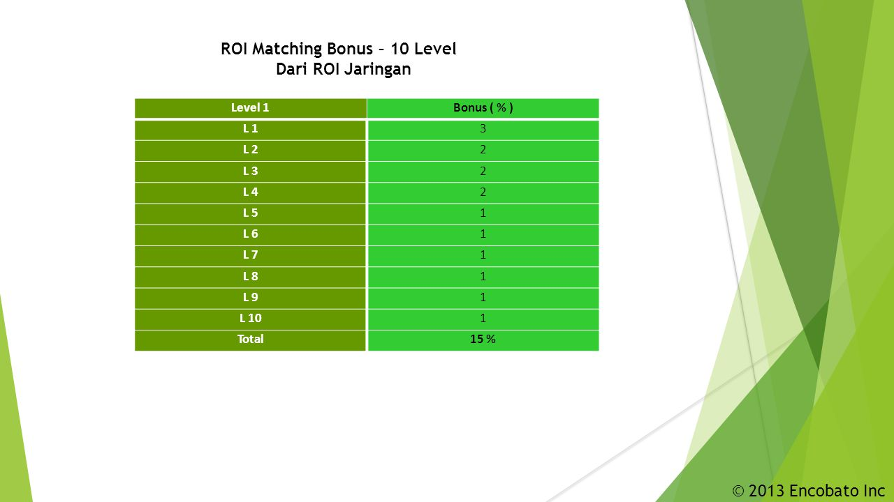 ROI Matching Bonus – 10 Level Dari ROI Jaringan Level 1Bonus ( % ) L 13 L 22 L 32 L 42 L 51 L 61 L 71 L 81 L 91 L 101 Total15 % © 2013 Encobato Inc