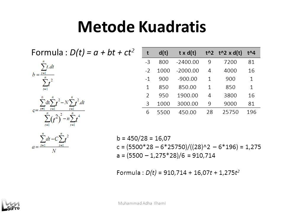 Metode Kuadratis Muhammad Adha Ilhami td(t)t x d(t)t^2t^2 x d(t)t^4 -3800-2400.009720081 -21000-2000.004400016 900-900.0019001 1850850.0018501 2950190