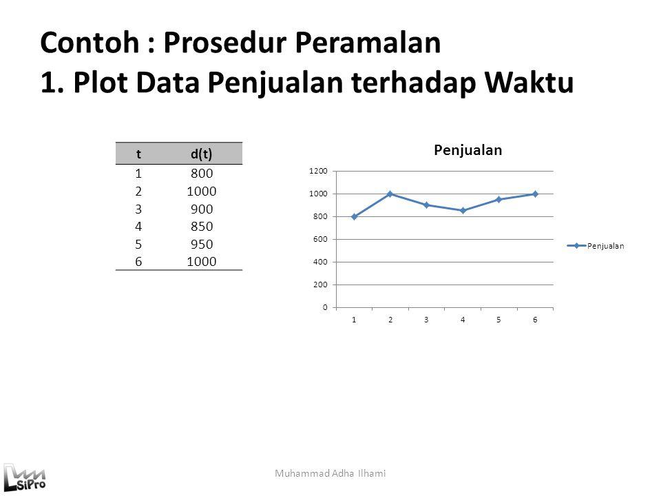 Contoh : Prosedur Peramalan 1. Plot Data Penjualan terhadap Waktu Muhammad Adha Ilhami td(t) 1800 21000 3900 4850 5950 61000