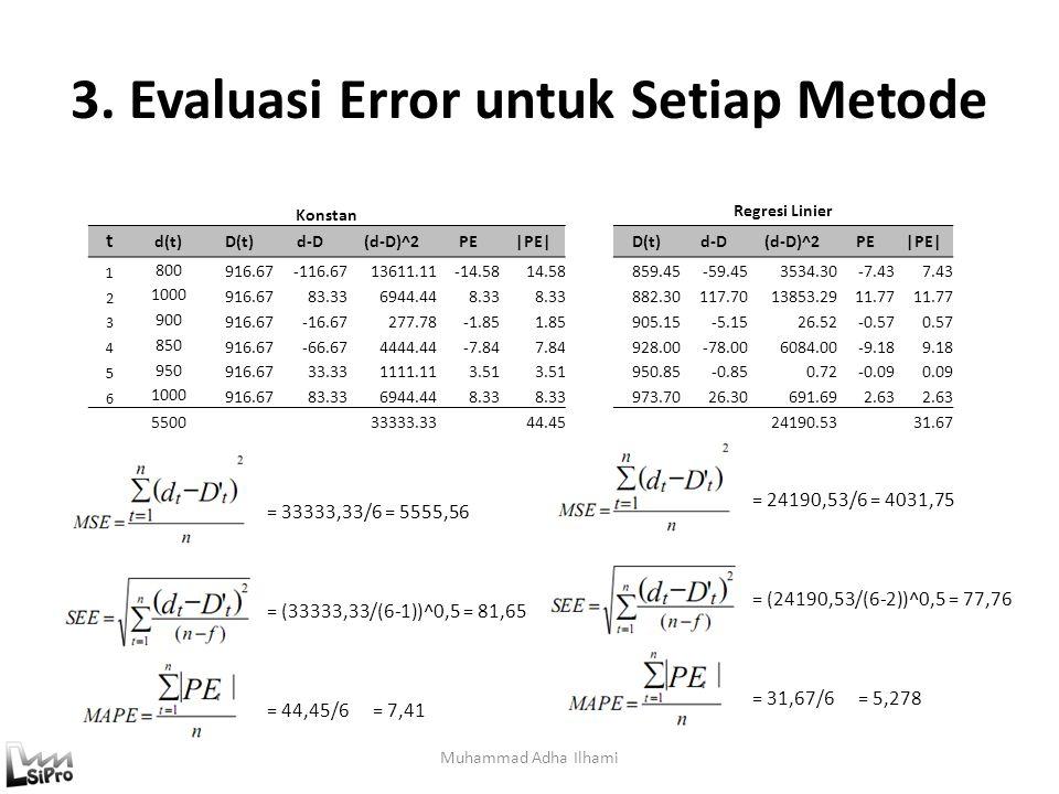 3. Evaluasi Error untuk Setiap Metode Muhammad Adha Ilhami = 33333,33/6 = 5555,56 = (33333,33/(6-1))^0,5 = 81,65 = 44,45/6= 7,41 Konstan Regresi Linie