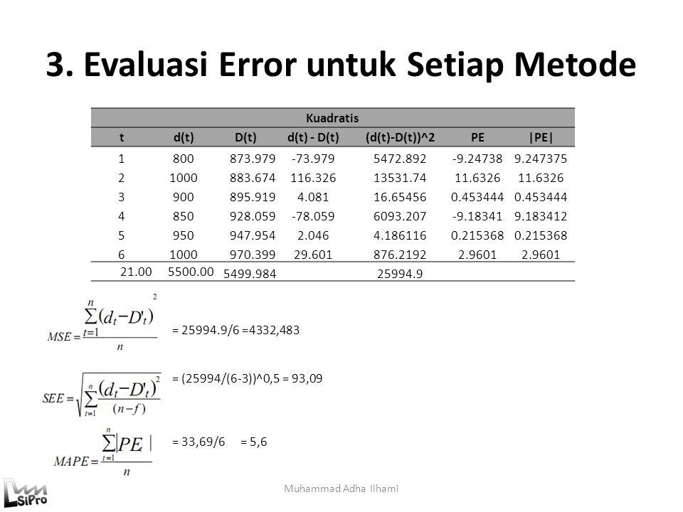 3. Evaluasi Error untuk Setiap Metode Muhammad Adha Ilhami = 25994.9/6 =4332,483 = (25994/(6-3))^0,5 = 93,09 = 33,69/6= 5,6 Kuadratis td(t)D(t)d(t) -