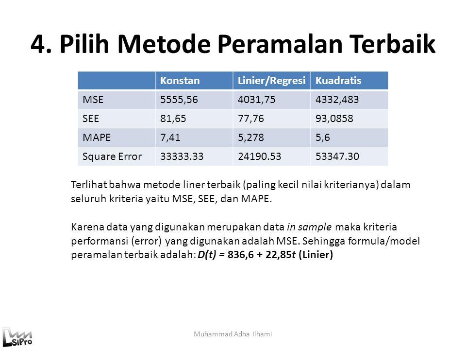 4. Pilih Metode Peramalan Terbaik Muhammad Adha Ilhami KonstanLinier/RegresiKuadratis MSE5555,564031,754332,483 SEE81,6577,7693,0858 MAPE7,415,2785,6