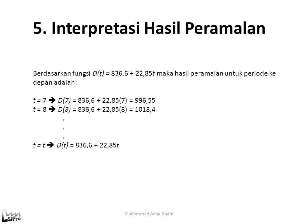 5. Interpretasi Hasil Peramalan Muhammad Adha Ilhami Berdasarkan fungsi D(t) = 836,6 + 22,85t maka hasil peramalan untuk periode ke depan adalah: t =