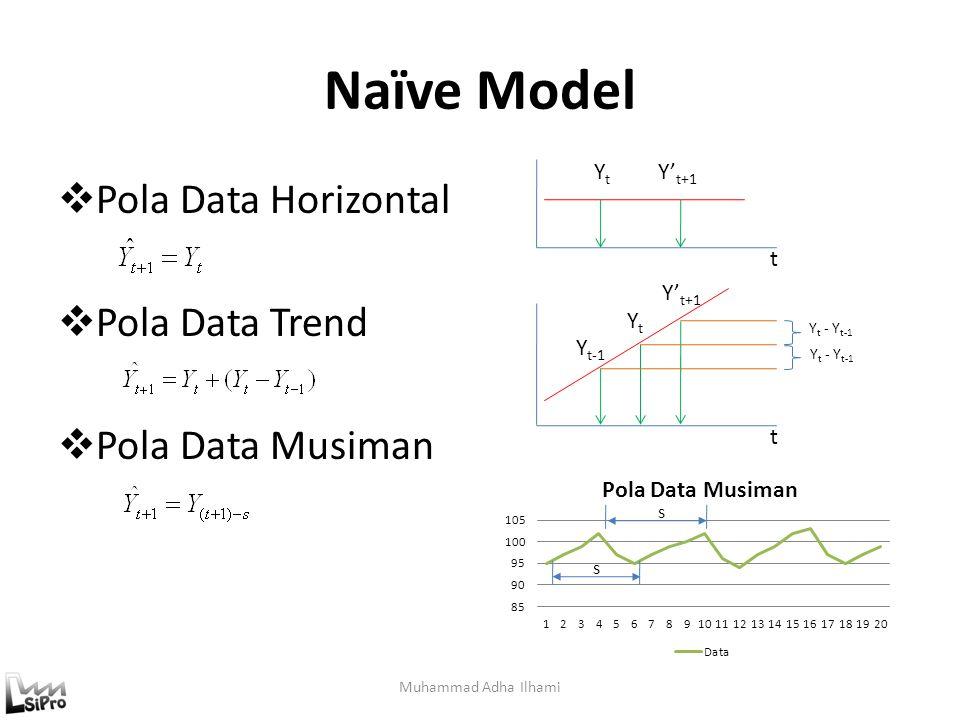 Naïve Model Muhammad Adha Ilhami  Pola Data Horizontal  Pola Data Trend  Pola Data Musiman YtYt Y' t+1 t Y t-1 Y' t+1 t YtYt Y t - Y t-1 s s