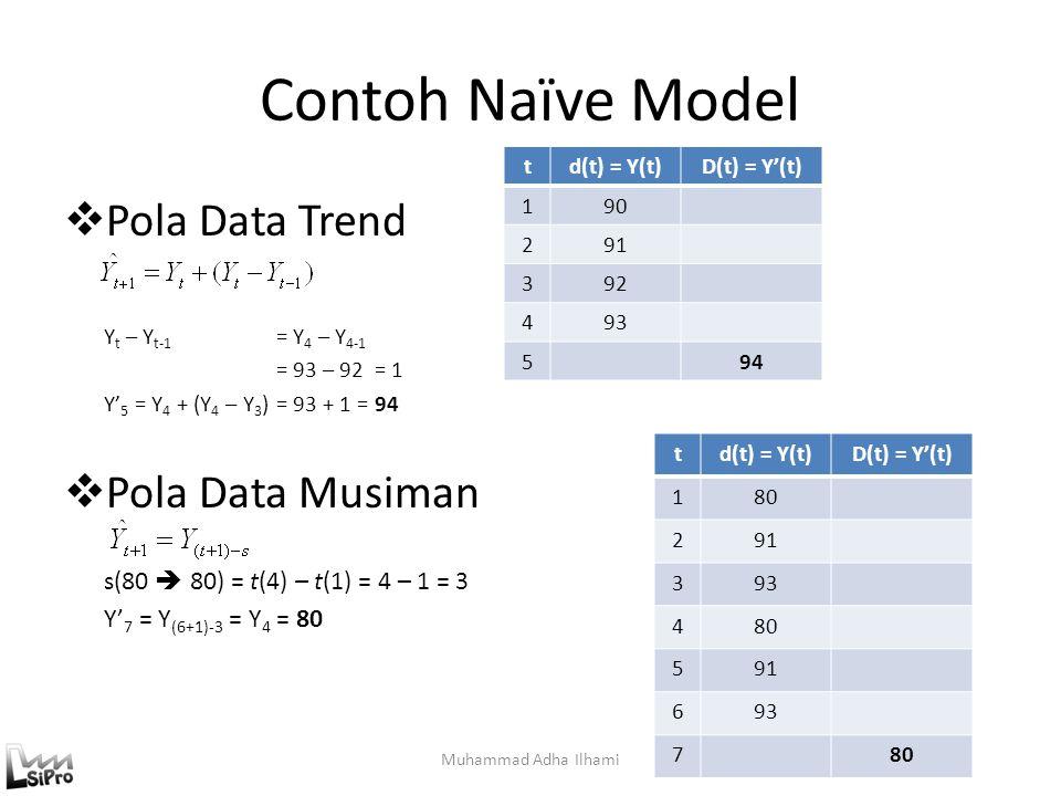 Contoh Naïve Model Muhammad Adha Ilhami  Pola Data Trend Y t – Y t-1 = Y 4 – Y 4-1 = 93 – 92 = 1 Y' 5 = Y 4 + (Y 4 – Y 3 ) = 93 + 1 = 94  Pola Data