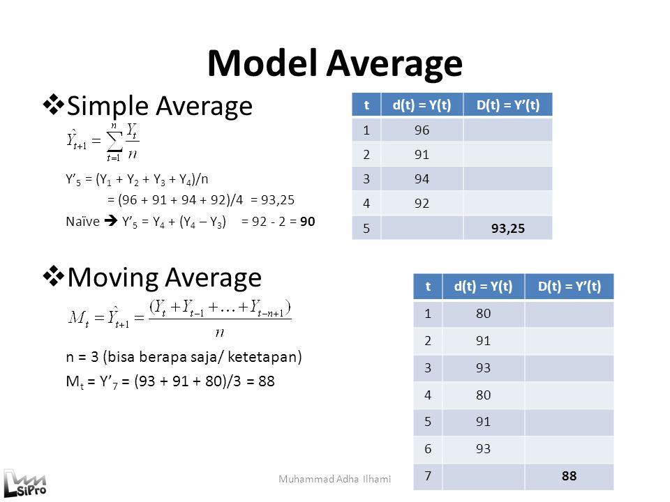 Model Average Muhammad Adha Ilhami  Simple Average Y' 5 = (Y 1 + Y 2 + Y 3 + Y 4 )/n = (96 + 91 + 94 + 92)/4 = 93,25 Naïve  Y' 5 = Y 4 + (Y 4 – Y 3