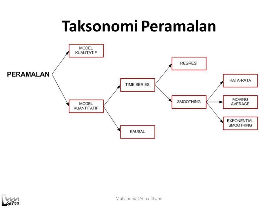 Pemilihan Kriteria Error (Validasi & Verifikasi Model Peramalan) Muhammad Adha Ilhami Untuk memilih model terbaik digunakan beberapa kriteria pemilihan model,yaitu kriteria in sample (training) dan out sample (testing).