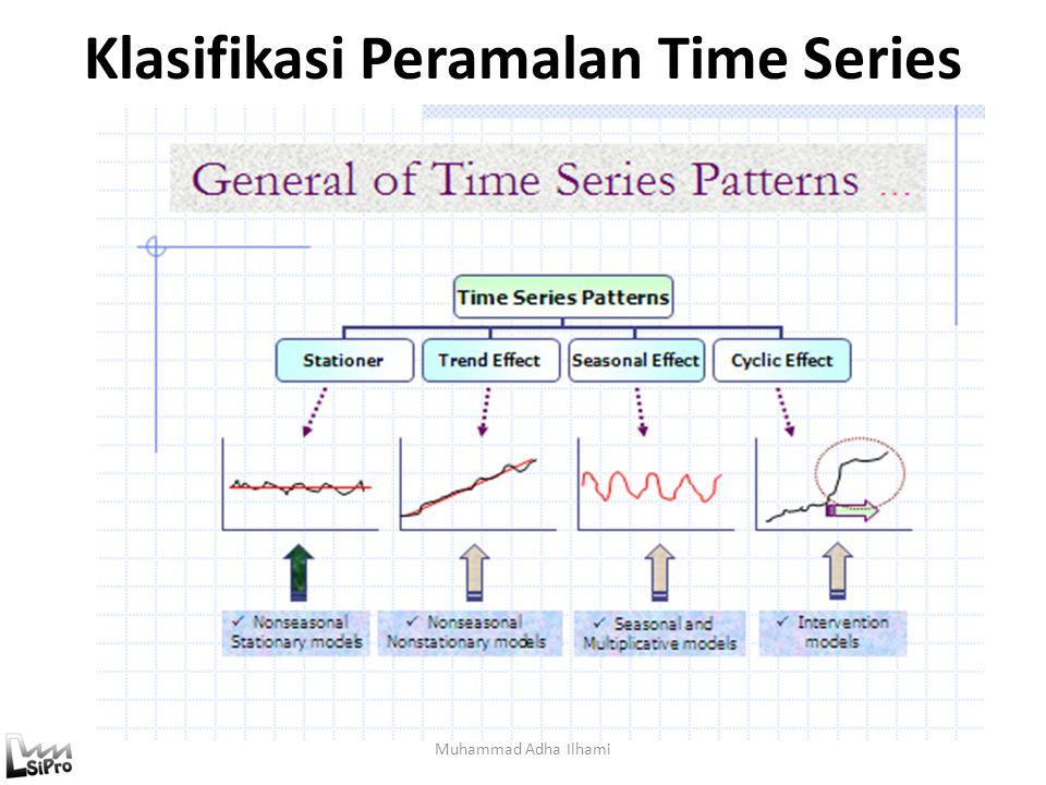 Model Exponential Smoothing Muhammad Adha Ilhami  Single Exponential Smoothing (SES) Model ini digunakan untuk memodelkan data dengan pola stasioner  Double Exponential Smoothing (DES) Model ini digunakan untuk memodelkan data yang mengandung pola trend 1.