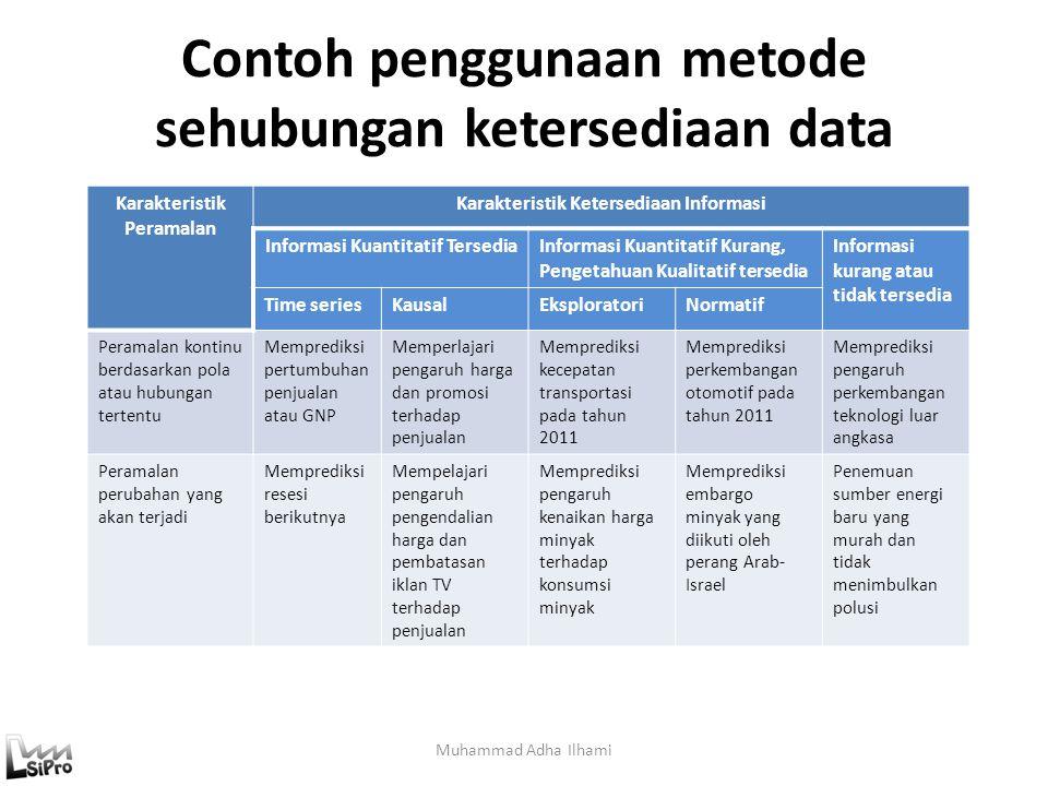 Contoh penggunaan metode sehubungan ketersediaan data Muhammad Adha Ilhami Karakteristik Peramalan Karakteristik Ketersediaan Informasi Informasi Kuan