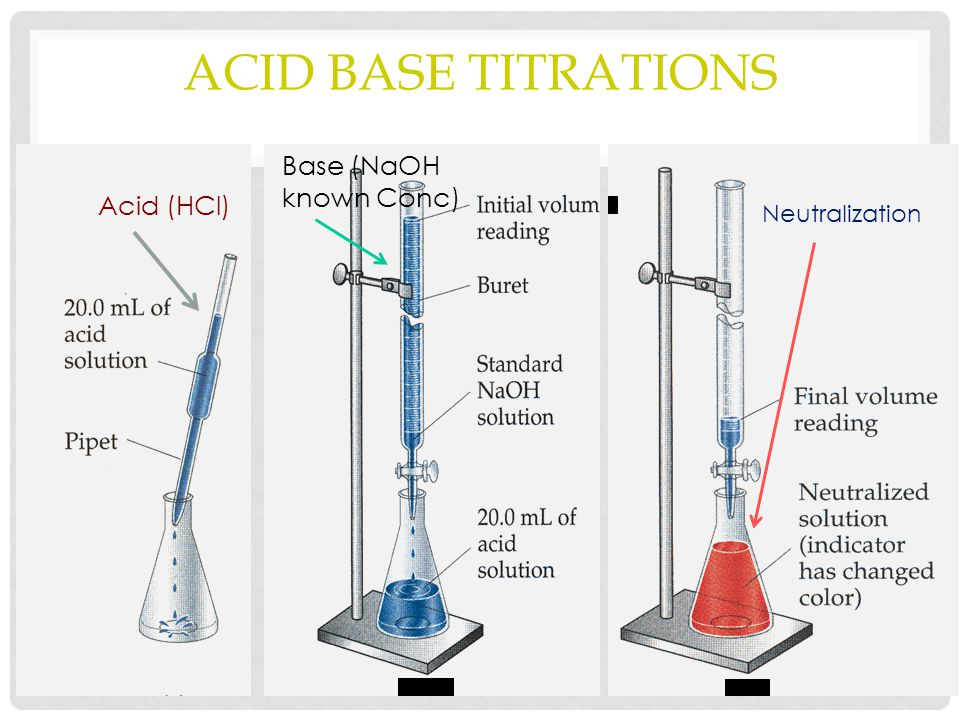 INTRODUCTION Arrhenius' definition of an acid is—' a substance which yields hydrogen ion (H+) in an aqueous medium '; and that of a base is— 'a substance which yields hydroxy ions (OH–) in an aqueous medium'.