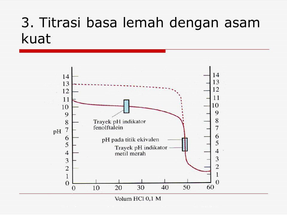3. Titrasi basa lemah dengan asam kuat