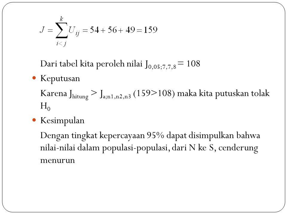 Dari tabel kita peroleh nilai J 0,05;7,7,8 = 108 Keputusan Karena J hitung > J a;n1,n2,n3 (159>108) maka kita putuskan tolak H 0 Kesimpulan Dengan tingkat kepercayaan 95% dapat disimpulkan bahwa nilai-nilai dalam populasi-populasi, dari N ke S, cenderung menurun