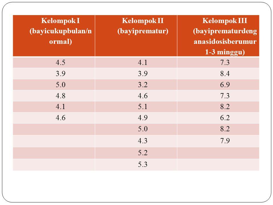 Kelompok I (bayicukupbulan/n ormal) Kelompok II (bayiprematur) Kelompok III (bayiprematurdeng anasidosisberumur 1-3 minggu) 4.54.17.3 3.9 8.4 5.03.26.9 4.84.67.3 4.15.18.2 4.64.96.2 5.08.2 4.37.9 5.2 5.3