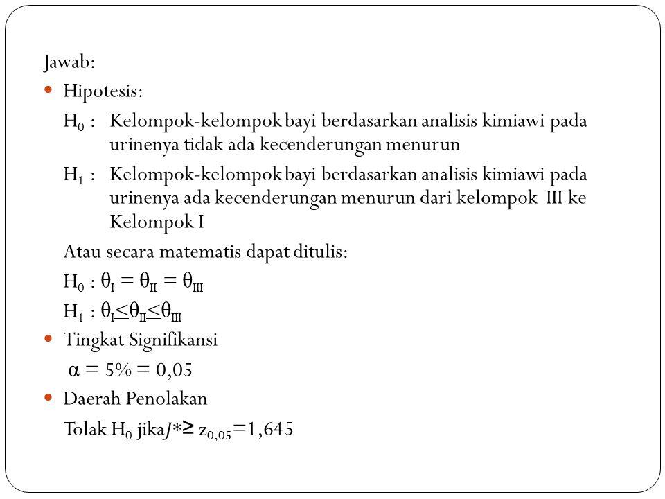 Jawab: Hipotesis: H 0 :Kelompok-kelompok bayi berdasarkan analisis kimiawi pada urinenya tidak ada kecenderungan menurun H 1 :Kelompok-kelompok bayi berdasarkan analisis kimiawi pada urinenya ada kecenderungan menurun dari kelompok III ke Kelompok I Atau secara matematis dapat ditulis: H 0 : θ I = θ II = θ III H 1 : θ I < θ II < θ III Tingkat Signifikansi α = 5% = 0,05 Daerah Penolakan Tolak H 0 jikaJ* ≥ z 0,05 =1,645