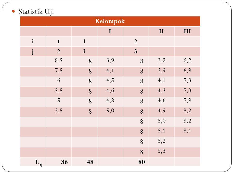 Statistik Uji Kelompok IIIIII i112 j233 8,5 8 3,9 8 3,26,2 7,5 8 4,1 8 3,96,9 6 8 4,5 8 4,17,3 5,5 8 4,6 8 4,37,3 5 8 4,8 8 4,67,9 3,5 8 5,0 8 4,98,2