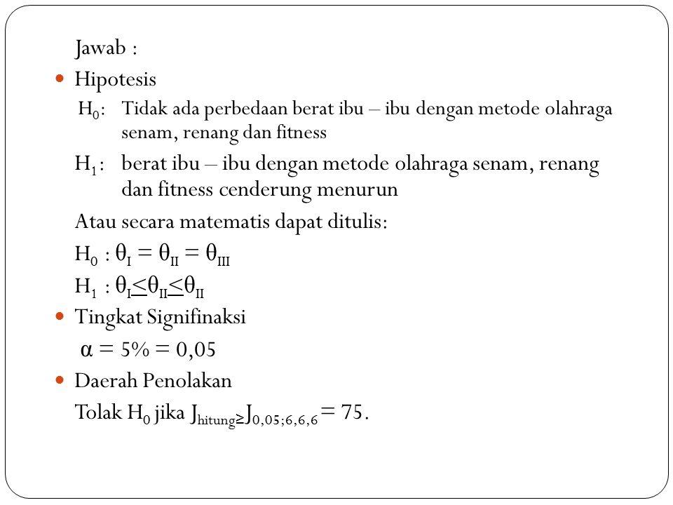Jawab : Hipotesis H 0 : Tidak ada perbedaan berat ibu – ibu dengan metode olahraga senam, renang dan fitness H 1 : berat ibu – ibu dengan metode olahraga senam, renang dan fitness cenderung menurun Atau secara matematis dapat ditulis: H 0 : θ I = θ II = θ III H 1 : θ I < θ II < θ II Tingkat Signifinaksi α = 5% = 0,05 Daerah Penolakan Tolak H 0 jika J hitung ≥ J 0,05;6,6,6 = 75.