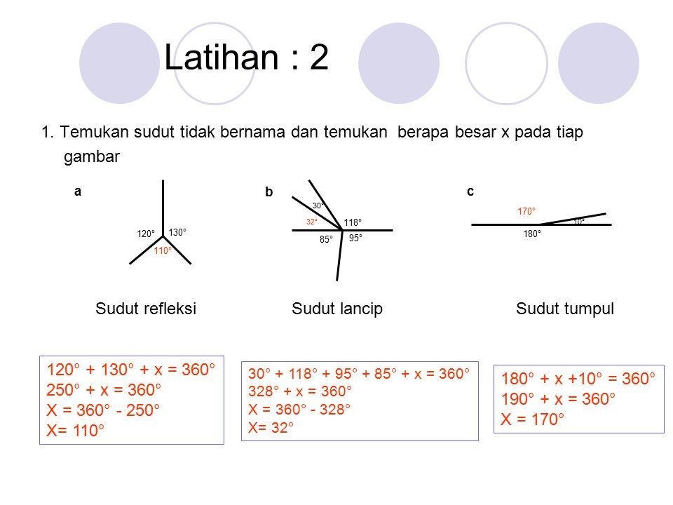Latihan : 2 1. Temukan sudut tidak bernama dan temukan berapa besar x pada tiap gambar 130° 120° 110° Sudut refleksi 118° 30° 32° 95° 85° Sudut lancip