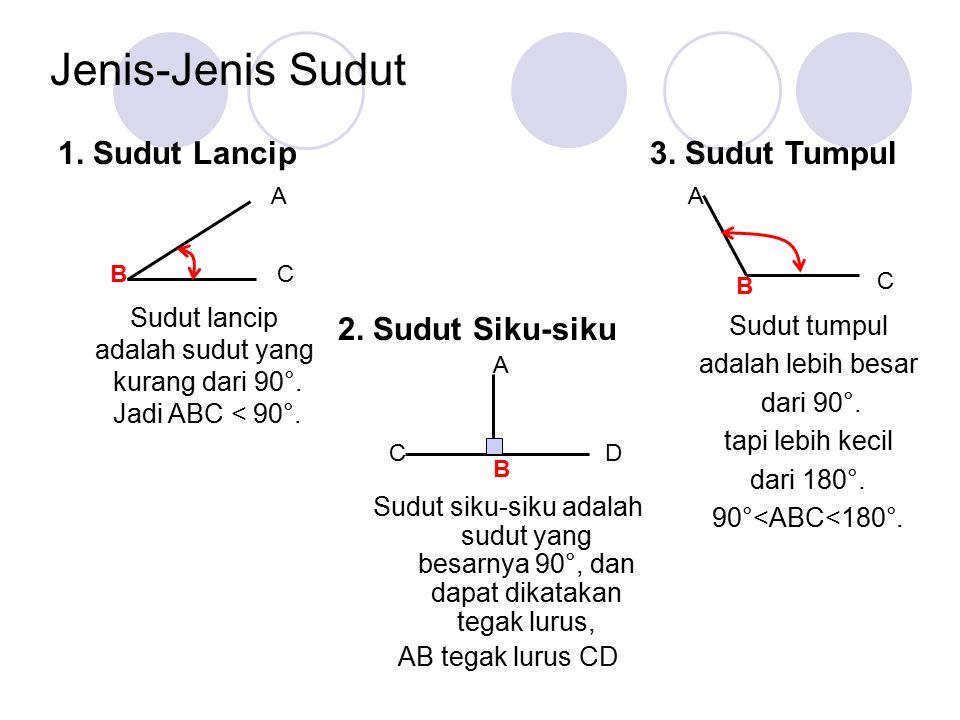 Sudut siku-siku adalah sudut yang besarnya 90°, dan dapat dikatakan tegak lurus, AB tegak lurus CD CD B A Jenis-Jenis Sudut 1. Sudut Lancip Sudut lanc