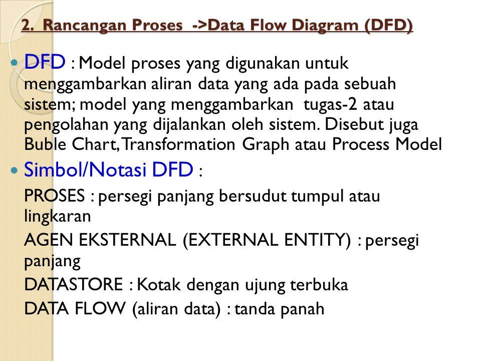 2. Rancangan Proses ->Data Flow Diagram (DFD) DFD : Model proses yang digunakan untuk menggambarkan aliran data yang ada pada sebuah sistem; model yan