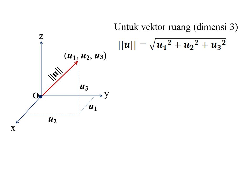y z O ||u|| x (u 1, u 2, u 3 ) u2u2 u1u1 u3u3 Untuk vektor ruang (dimensi 3)