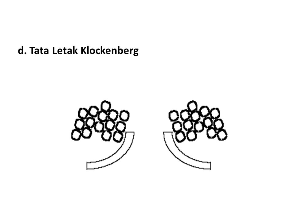 d. Tata Letak Klockenberg