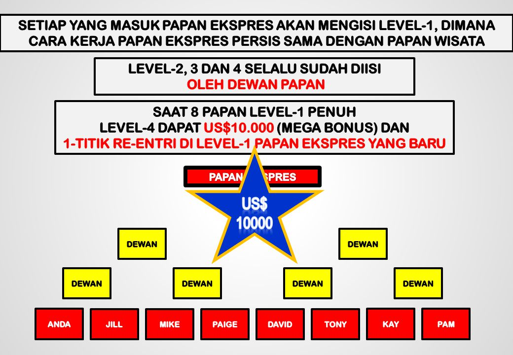 TOM Harry Mary TOM Harry Mary TOM MAJU KE PAPAN EKSPRES DAN MEMPEROLEH UD$500 PAPAN BARU-1 – DGN 8 PAPAN L-1PAPAN BARU-2 – DGN 8 PAPAN L-1 Level 1 Level 2 Level 3 Level 4 Level 3 Level 2 Level 1 STEP-1, MENSPONSORI 2-ORG PINDAH TERLEBIH DAHULU KE PAPAN WISATA BARU Harry Sue YOU Mary Tony Jill Tony Helen Adam YOU Tim Abby Sue Melissa Helen Linda Peter Greg Dan TimJill Abby AdamLindaDan TOM Harry Mary STEP-2, MENSPONSORI 1-ORG MENYUSUL PINDAH KE PAPAN WISATA BARU STEP-3, BELUM MENSPONSORI 1-ORG PUN TERAKHIR PINDAH KE PAPAN WISATA BARU