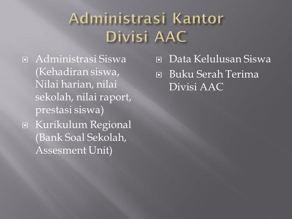  Administrasi Siswa (Kehadiran siswa, Nilai harian, nilai sekolah, nilai raport, prestasi siswa)  Kurikulum Regional (Bank Soal Sekolah, Assesment U