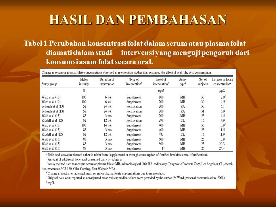 HASIL DAN PEMBAHASAN Tabel 1 Perubahan konsentrasi folat dalam serum atau plasma folat diamati dalam studi intervensi yang menguji pengaruh dari konsumsi asam folat secara oral.