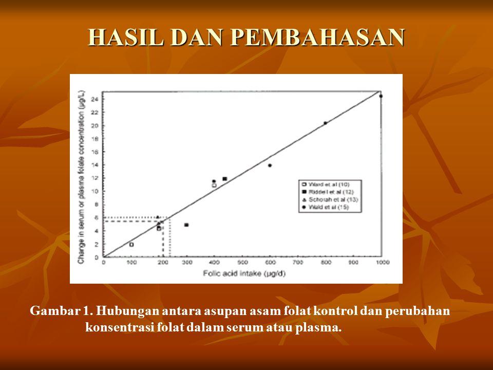 HASIL DAN PEMBAHASAN Tabel 1 Perubahan konsentrasi folat dalam serum atau plasma folat diamati dalam studi intervensi yang menguji pengaruh dari konsu